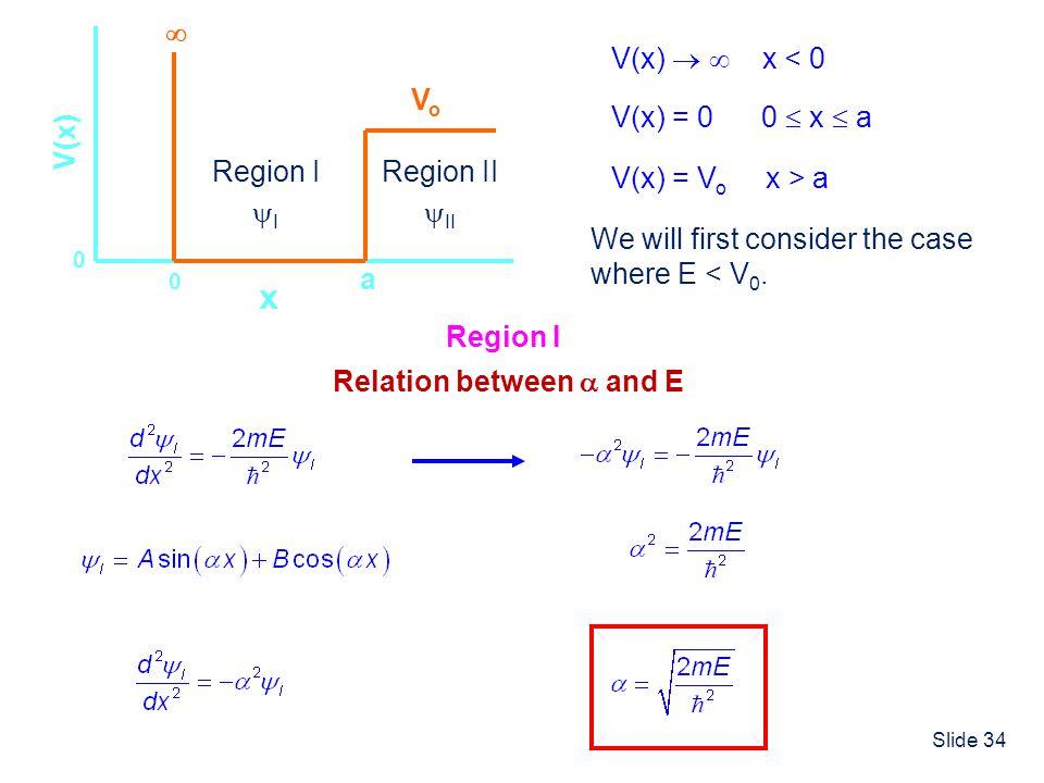 Slide 34 x V(x) 0 a 0 V(x) = 0 0 x a V(x) x < 0 VoVo V(x) = V o x > a We will first consider the case where E < V 0. Region I I Region II II Region I