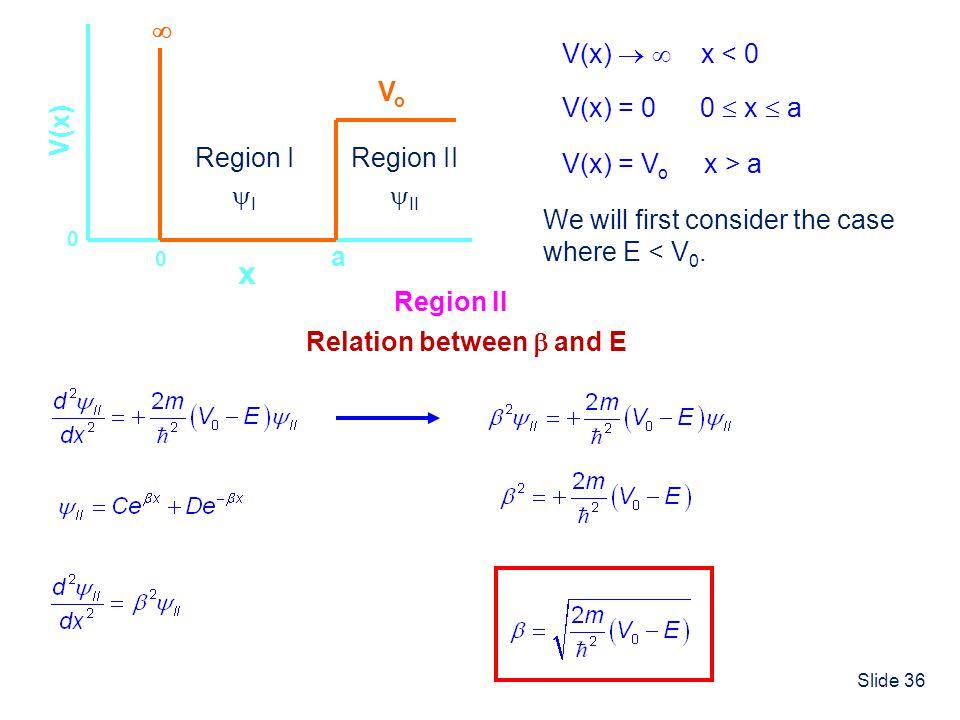 Slide 36 x V(x) 0 a 0 V(x) = 0 0 x a V(x) x < 0 VoVo V(x) = V o x > a We will first consider the case where E < V 0. Region I I Region II II Region II