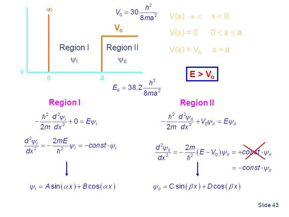Slide 43 0 a 0 VoVo Region I I Region II II V(x) = 0 0 x a V(x) x < 0 V(x) = V o x > a Region I Region II E > V o