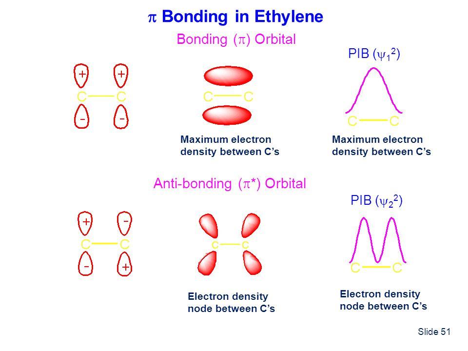 Slide 51 Bonding in Ethylene Bonding ( ) Orbital Anti-bonding ( *) Orbital Maximum electron density between Cs PIB ( 1 2 ) Maximum electron density be