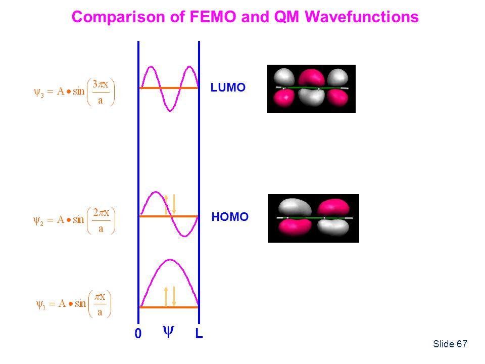 Slide 67 Comparison of FEMO and QM Wavefunctions 0L HOMO LUMO