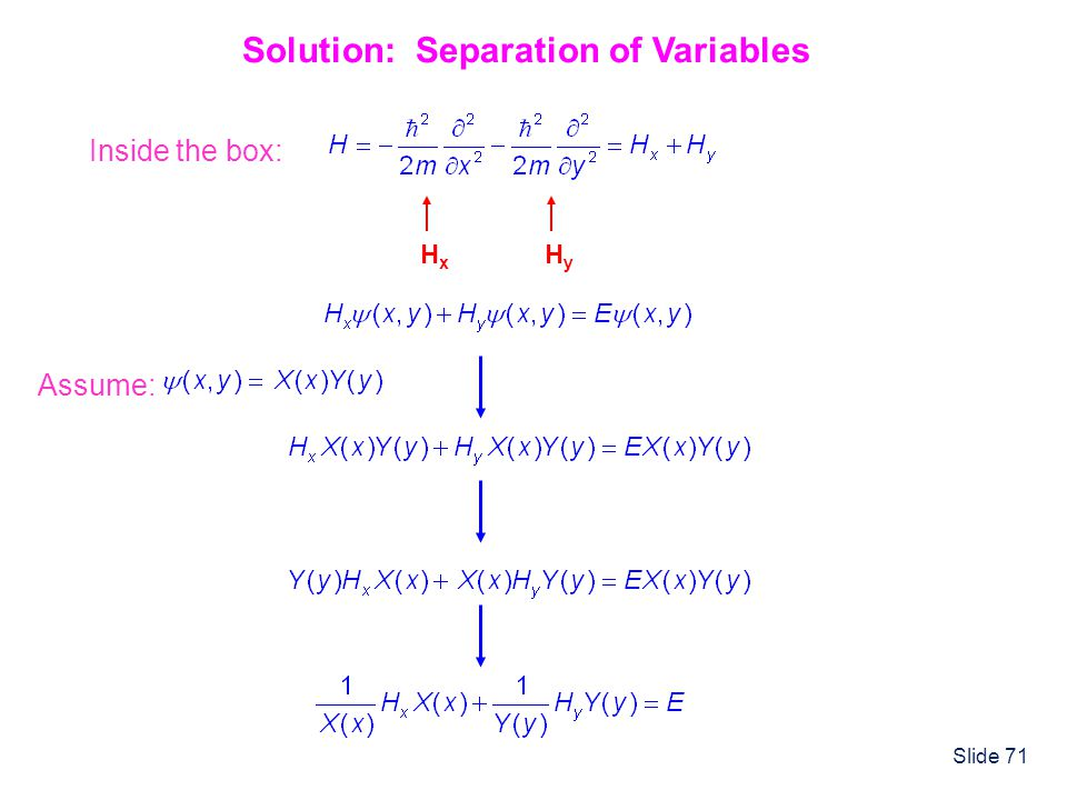 Slide 71 Solution: Separation of Variables HxHx HyHy Inside the box: Assume: