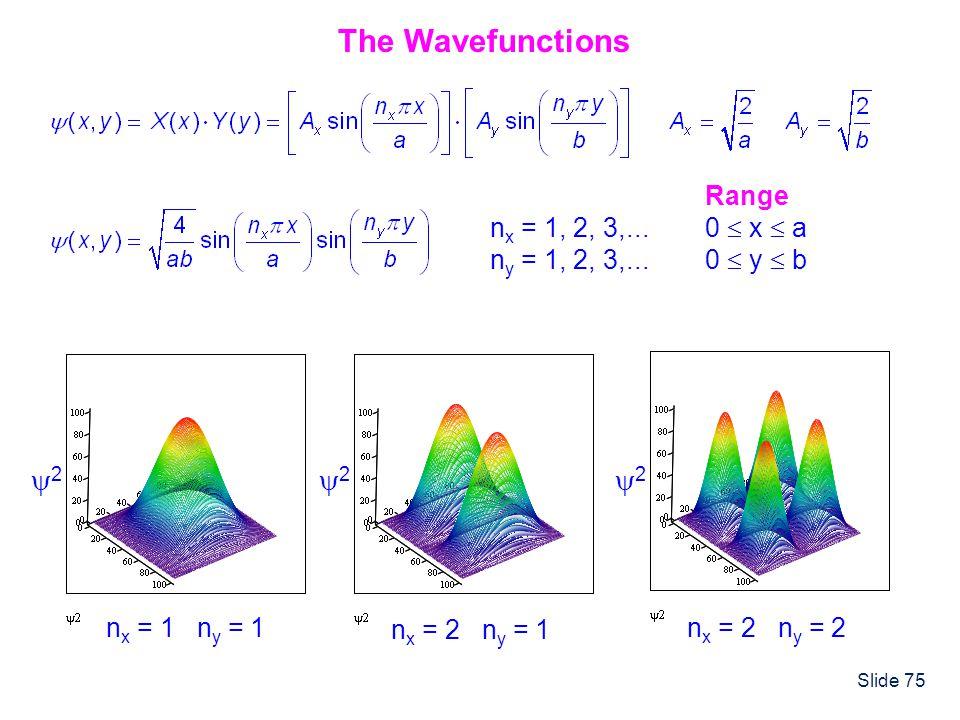 Slide 75 n x = 1, 2, 3,... n y = 1, 2, 3,... Range 0 x a 0 y b n x = 1 n y = 1 2 n x = 2 n y = 1 2 n x = 2 n y = 2 2 The Wavefunctions