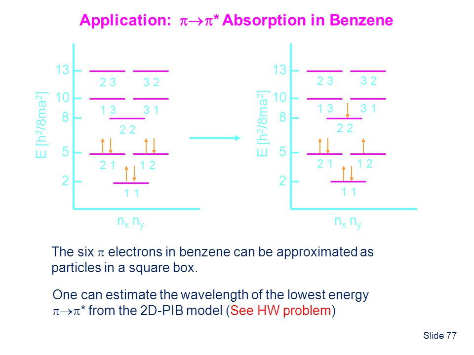Slide 77 Application: * Absorption in Benzene 1 n x n y 2 5 8 10 13 2 11 2 2 1 33 1 2 33 2 E [h 2 /8ma 2 ] The six electrons in benzene can be approxi