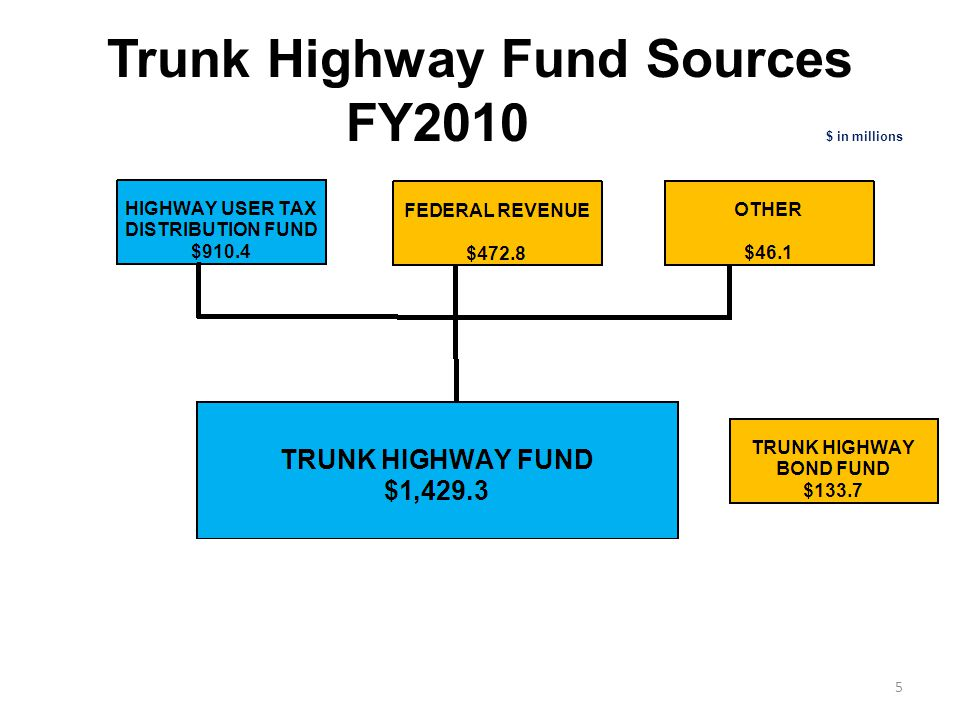 State Aid Sources of Funds FY2010 $ in millions 6