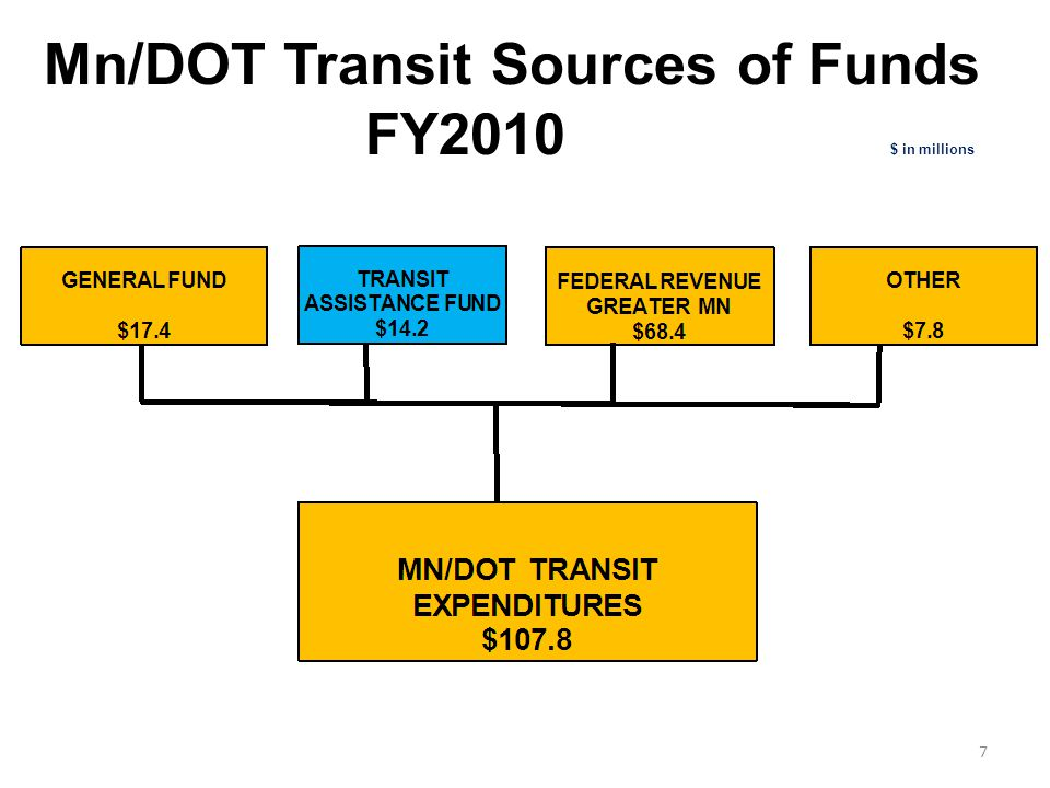Mn/DOT Transit Sources of Funds FY2010 $ in millions 7