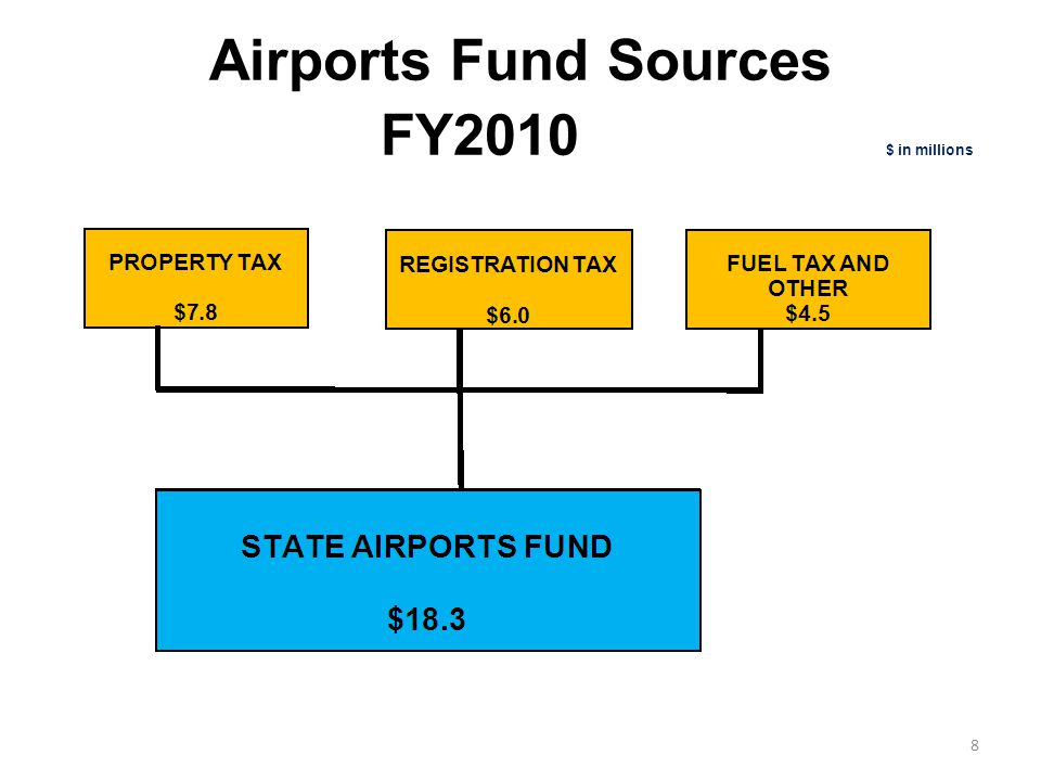 Aeronautics Sources of Funds FY2010 $ in millions 9Airports fund total includes prior year carry forward