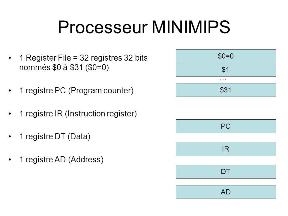 Processeur MINIMIPS 1 Register File = 32 registres 32 bits nommés $0 à $31 ($0=0) 1 registre PC (Program counter) 1 registre IR (Instruction register)