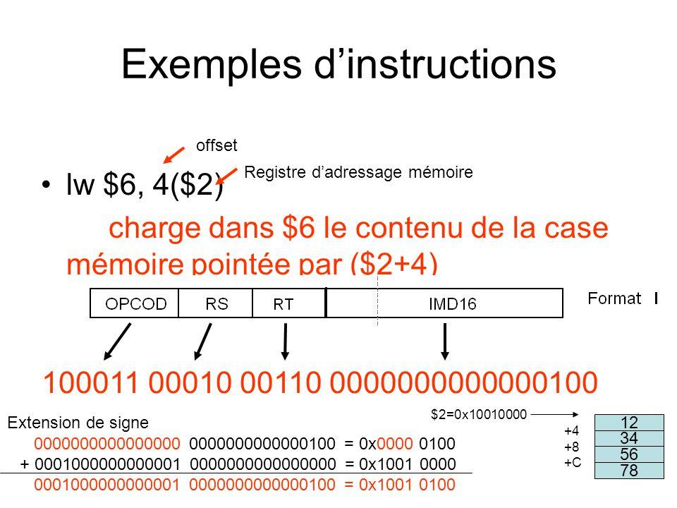 Exemples dinstructions lw $6, 4($2) charge dans $6 le contenu de la case mémoire pointée par ($2+4) Registre dadressage mémoire offset 34 56 78 12 $2=0x10010000 +4 +8 +C 100011 00010 00110 0000000000000100 0000000000000000 0000000000000100 = 0x0000 0100 + 0001000000000001 0000000000000000 = 0x1001 0000 0001000000000001 0000000000000100 = 0x1001 0100 Extension de signe