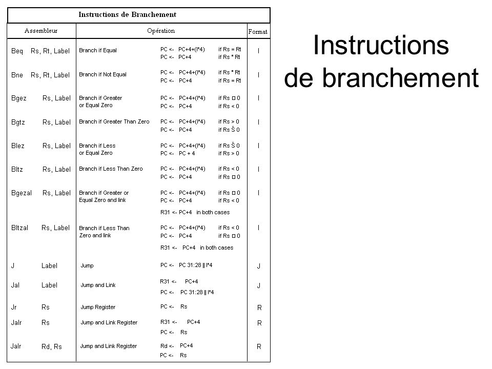 Instructions de branchement