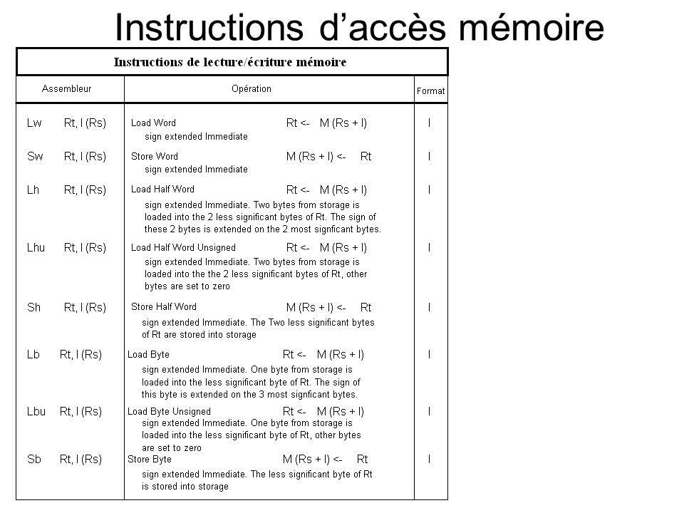 Instructions daccès mémoire