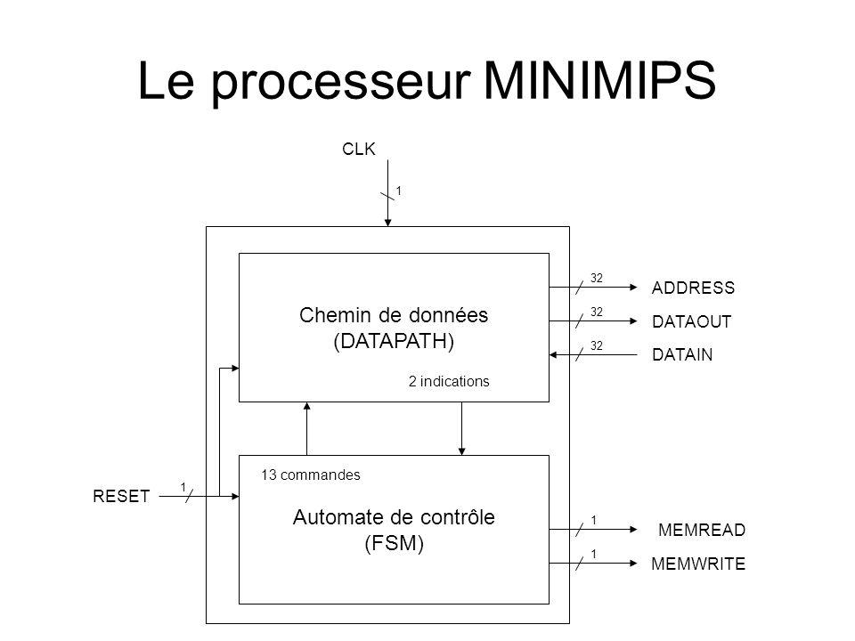 1 1 1 1 32 DATAIN DATAOUT ADDRESS MEMREAD MEMWRITE CLK RESET Automate de contrôle (FSM) Chemin de données (DATAPATH) 13 commandes 2 indications Le pro