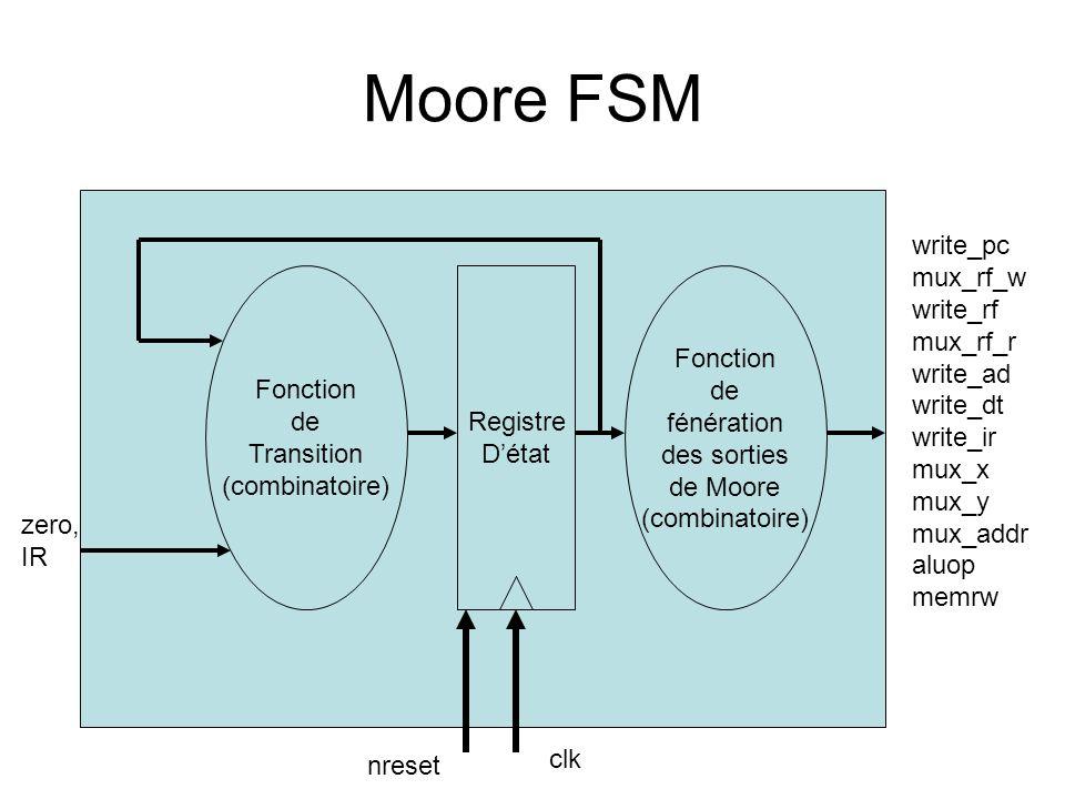 Moore FSM Registre Détat Fonction de Transition (combinatoire) Fonction de fénération des sorties de Moore (combinatoire) clk zero, IR write_pc mux_rf_w write_rf mux_rf_r write_ad write_dt write_ir mux_x mux_y mux_addr aluop memrw nreset