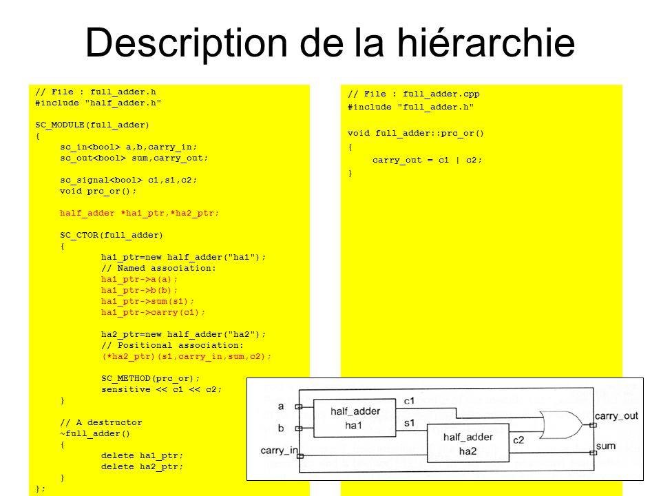 ir_reg_32.h #ifndef _IR_REG_32_H #define _IR_REG_32_H #include systemc.h SC_MODULE(ir_reg_32) { sc_in > D; sc_in regWrite; sc_in clk; sc_out > Q; sc_out > Q15_0; sc_out > Q15_11; sc_out > Q20_16; sc_out > Q25_21; SC_CTOR(ir_reg_32) { SC_METHOD(mWrite); sensitive << clk.pos(); } void mWrite() { if (regWrite) { sc_uint din=D.read(); Q = D; Q15_0.write(din.range(15,0)); Q15_11.write(din.range(15,11)); Q20_16.write(din.range(20,16)); Q25_21.write(din.range(25,21)); } }; #endif