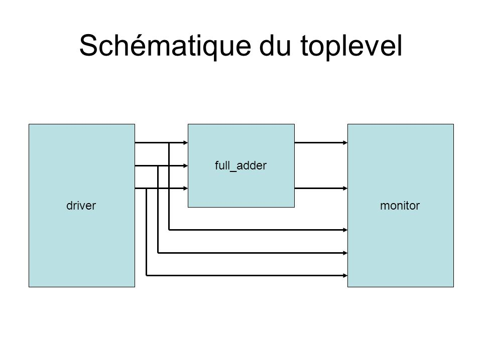Le toplevel // File : full_adder_main.cpp #include driver.h #include monitor.h #include full_adder.h int sc_main(int argc,char *argv[]) { sc_signal t_a, t_b, t_cin, t_sum, t_cout; full_adder f1( FullAdderWithHalfAdder ); // Connect using positional association: f1 << t_a << t_b << t_cin << t_sum << t_cout; driver d1( GenerateWaveforms ); // Connect using named association: d1.d_a(t_a); d1.d_b(t_b); d1.d_cin(t_cin); monitor mo1( MonitorWaveforms ); mo1 << t_a << t_b << t_cin << t_sum << t_cout; sc_start(100,SC_NS); return(0); } A éviter A utiliser