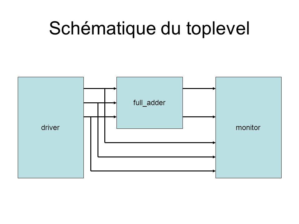 1 1 1 1 32 DATAIN DATAOUT ADDRESS MEMREAD MEMWRITE CLK RESET Automate de contrôle (FSM) Chemin de données (DATAPATH) 13 commandes 2 indications Le processeur MINIMIPS