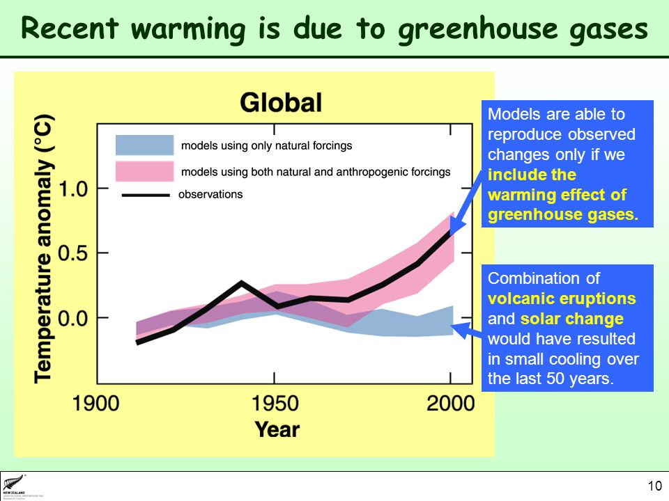 10 Recent warming is due to greenhouse gases Combination of volcanic eruptions and solar change would have resulted in small cooling over the last 50 years.