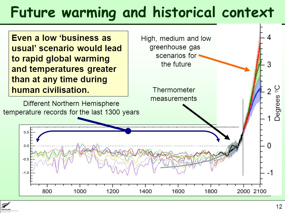 12 Future warming and historical context Different Northern Hemisphere temperature records for the last 1300 years Thermometer measurements High, medium and low greenhouse gas scenarios for the future Even a low business as usual scenario would lead to rapid global warming and temperatures greater than at any time during human civilisation.