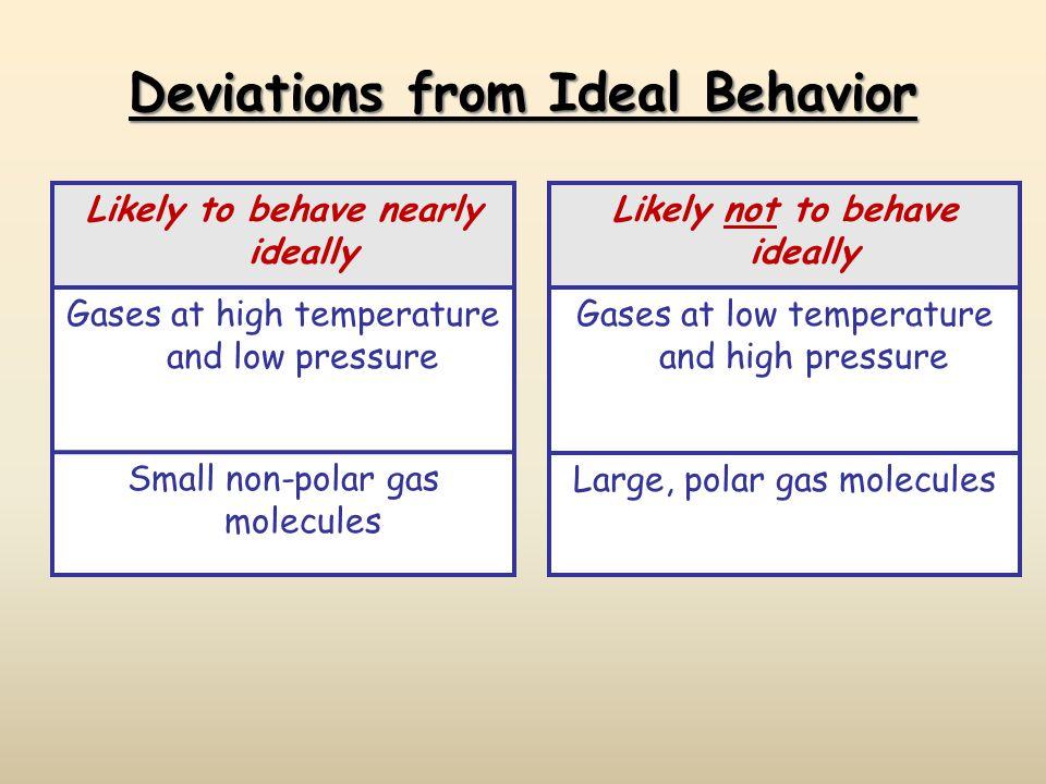 Deviations from Ideal Behavior Likely to behave nearly ideally Gases at high temperature and low pressure Small non-polar gas molecules Likely not to