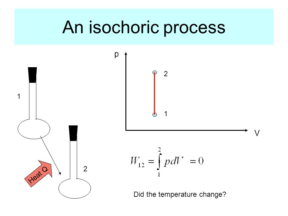 An isochoric process p V Heat Q 1 2 1 2 Did the temperature change