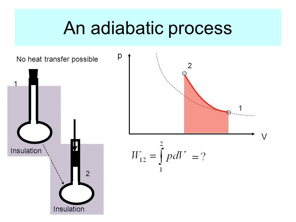 Insulation An adiabatic process p V 1 2 1 2 No heat transfer possible