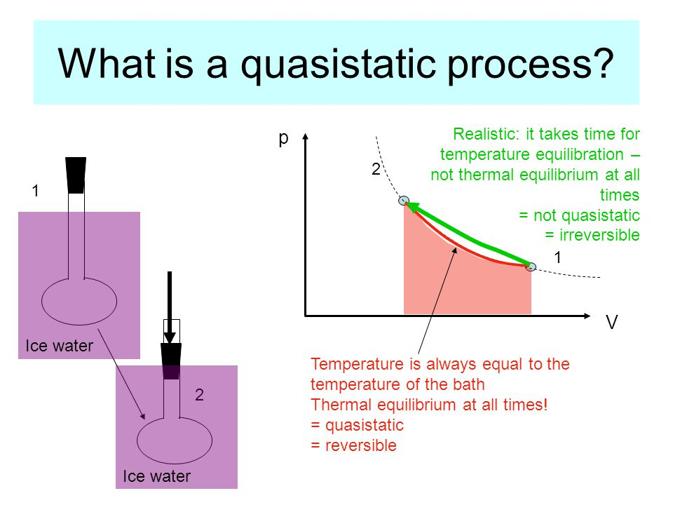 What is a quasistatic process.