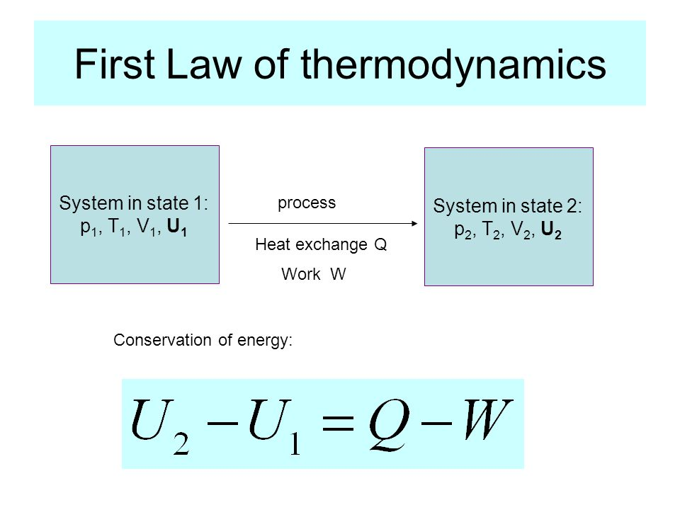 First Law of thermodynamics System in state 1: p 1, T 1, V 1, U 1 System in state 2: p 2, T 2, V 2, U 2 process Heat exchange Q Work W Conservation of energy: