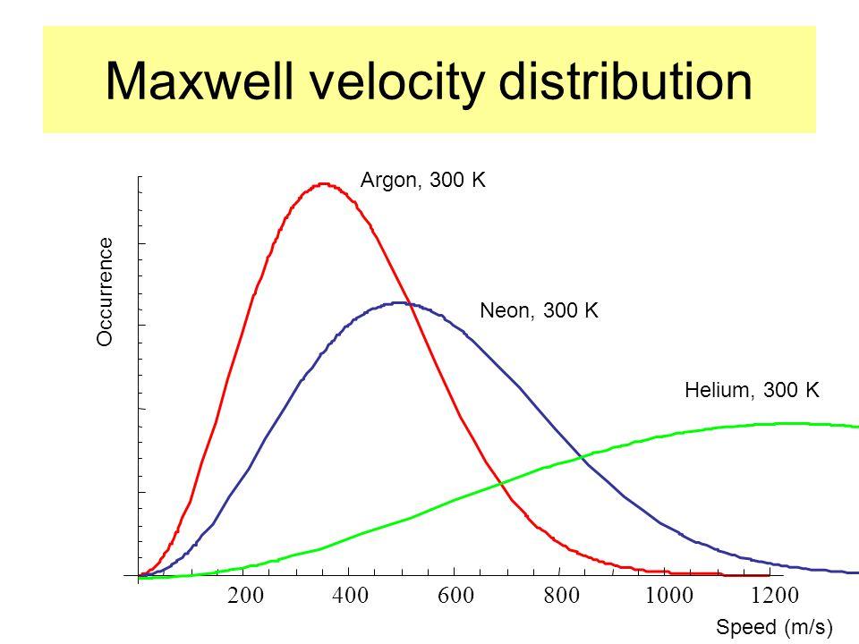 Maxwell velocity distribution 20040060080010001200 Occurrence Speed (m/s) Argon, 300 K Neon, 300 K Helium, 300 K