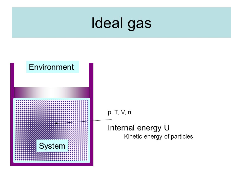 Ideal gas p, T, V, n Internal energy U Kinetic energy of particles System Environment