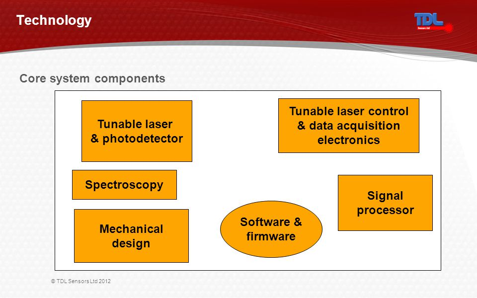 © TDL Sensors Ltd 2012 Technology Tunable laser control & data acquisition electronics Tunable laser & photodetector Mechanical design Software & firm