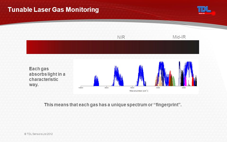 © TDL Sensors Ltd 2012 Tunable Laser Gas Monitoring NIR Mid-IR Each gas absorbs light in a characteristic way.