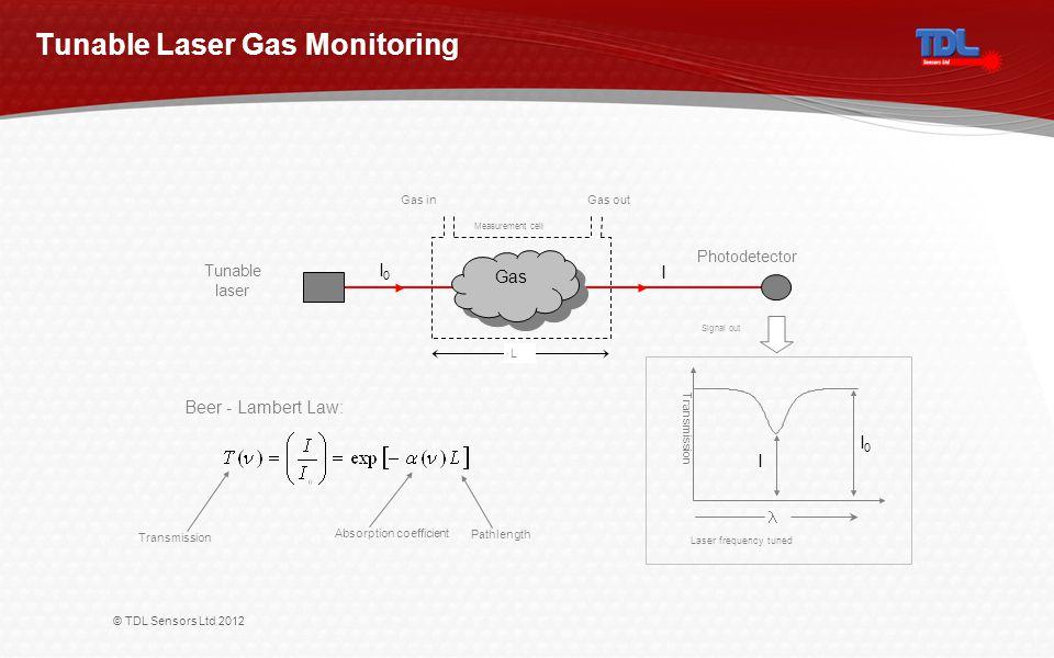 © TDL Sensors Ltd 2012 Tunable Laser Gas Monitoring