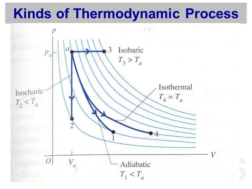 MFS Kinds of Thermodynamic Process