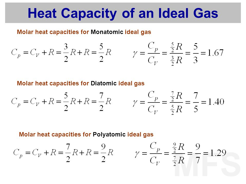 MFS Heat Capacity of an Ideal Gas Molar heat capacities for Monatomic ideal gas Molar heat capacities for Diatomic ideal gas Molar heat capacities for
