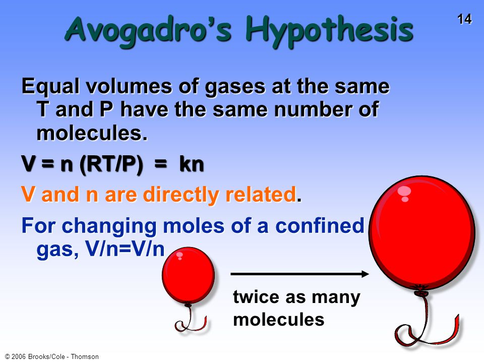 14 © 2006 Brooks/Cole - Thomson Avogadro s Hypothesis Equal volumes of gases at the same T and P have the same number of molecules.