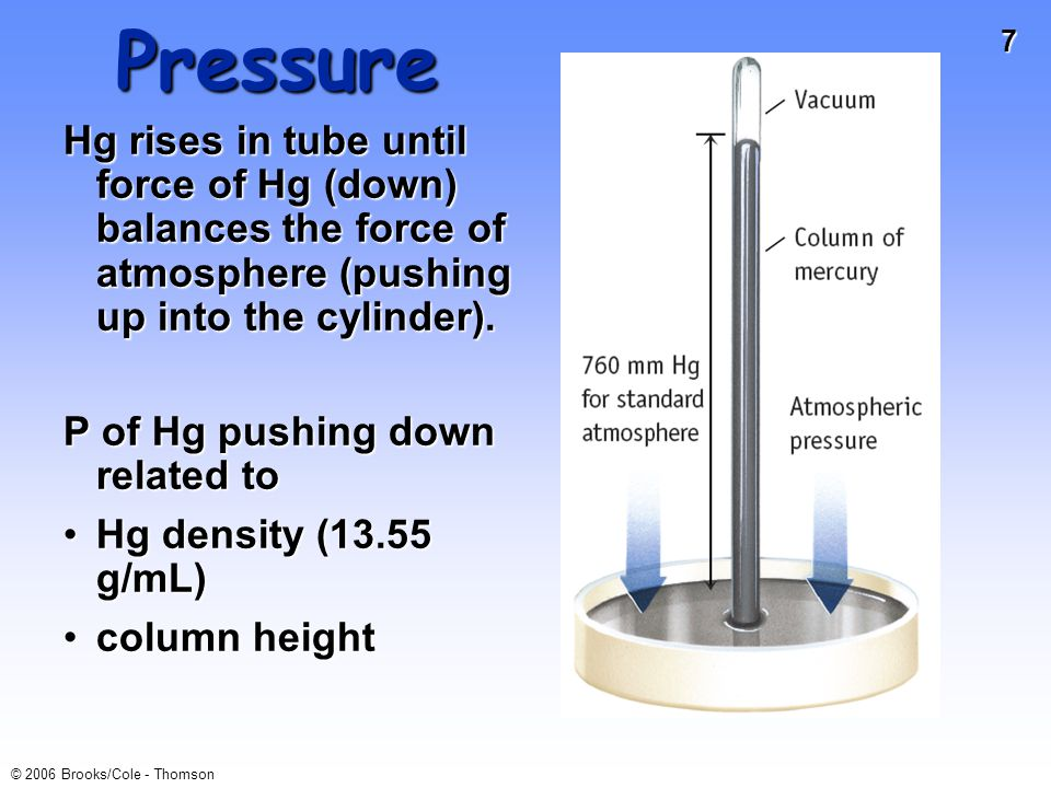 7 © 2006 Brooks/Cole - Thomson Pressure Hg rises in tube until force of Hg (down) balances the force of atmosphere (pushing up into the cylinder).