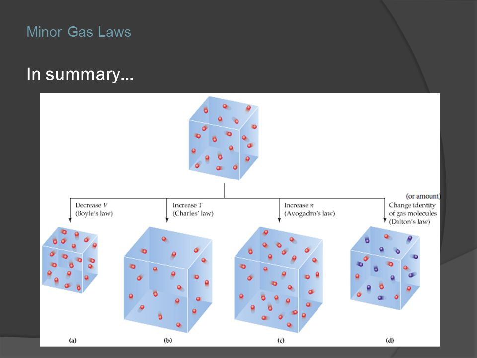 In summary… Minor Gas Laws