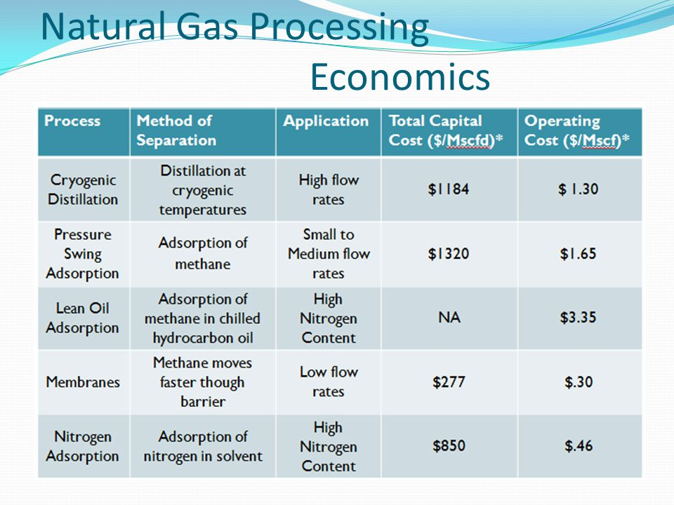 Natural Gas Processing Economics