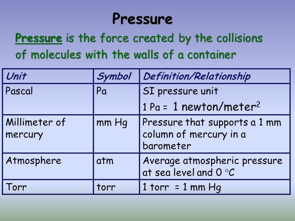 Pressure UnitSymbolDefinition/Relationship PascalPaSI pressure unit 1 Pa = 1 newton/meter 2 Millimeter of mercury mm HgPressure that supports a 1 mm column of mercury in a barometer AtmosphereatmAverage atmospheric pressure at sea level and 0 C Torrtorr1 torr = 1 mm Hg Pressure is the force created by the collisions of molecules with the walls of a container