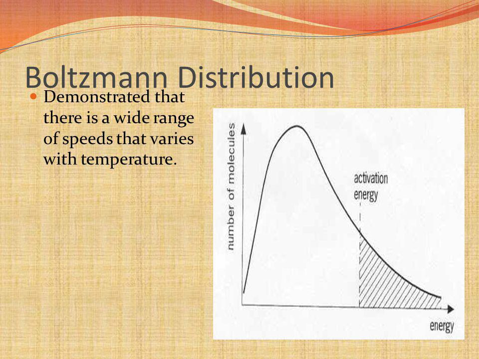 Boltzmann Distribution Demonstrated that there is a wide range of speeds that varies with temperature.