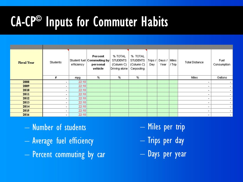 CA-CP © Inputs for Commuter Habits –Number of students –Average fuel efficiency –Percent commuting by car –Miles per trip –Trips per day –Days per year