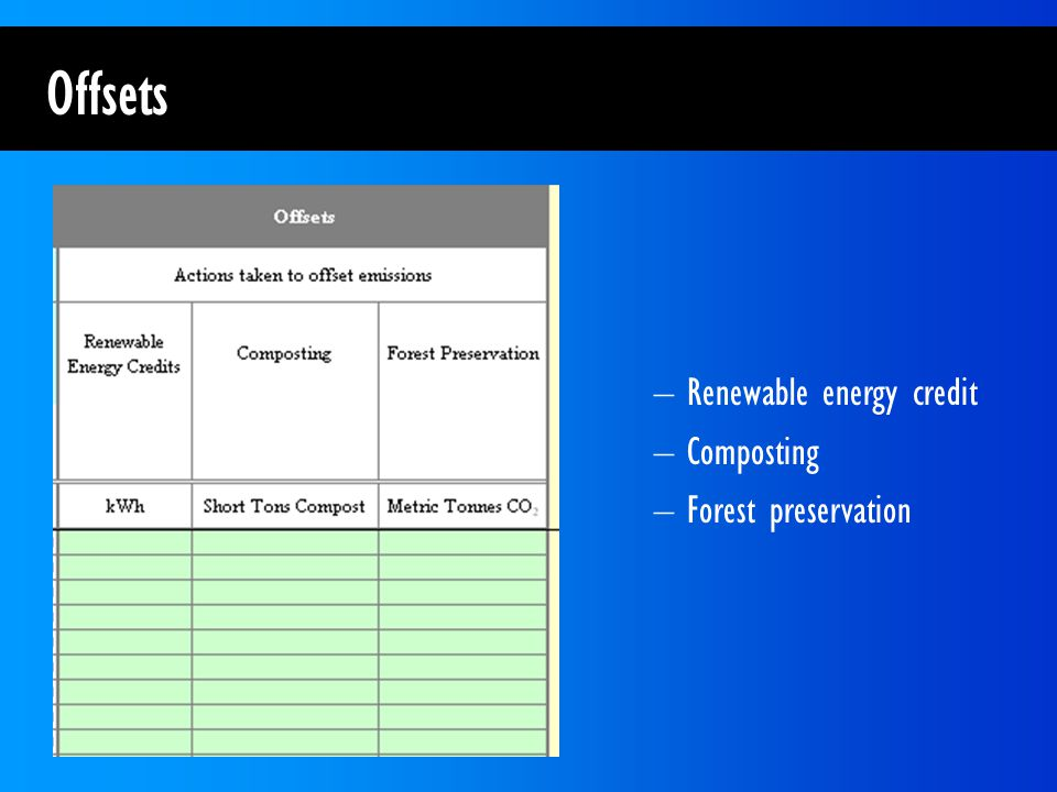 Offsets –Renewable energy credit –Composting –Forest preservation
