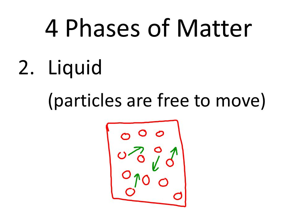 4 Phases of Matter 2.Liquid (particles are free to move)