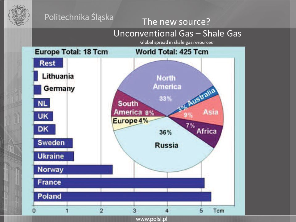 The new source? Unconventional Gas – Shale Gas Global spread in shale gas resources