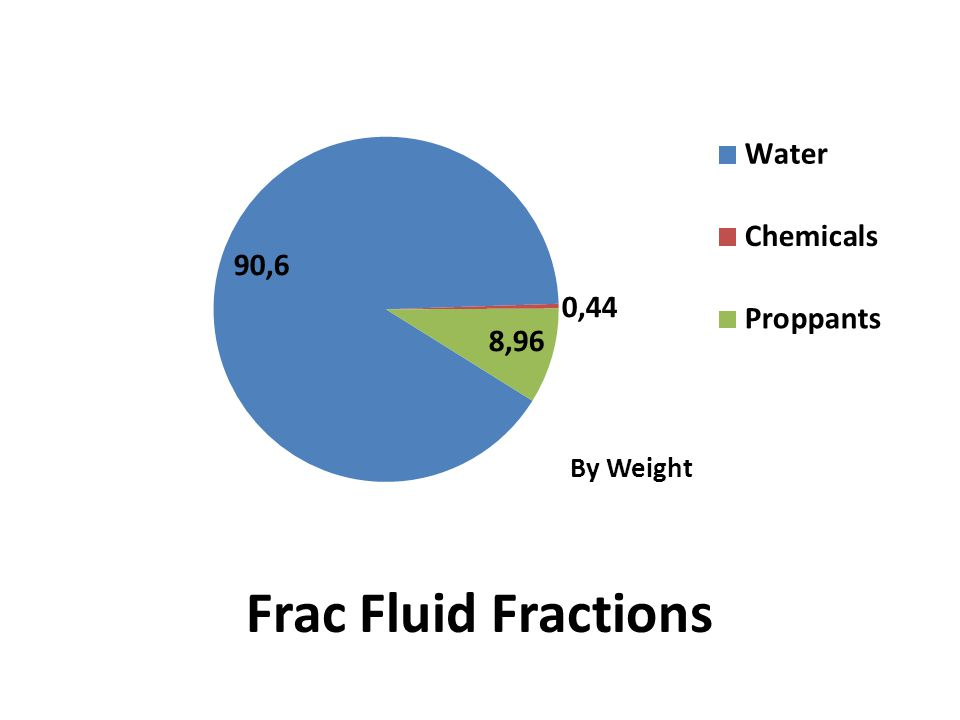 Frac Fluid Fractions
