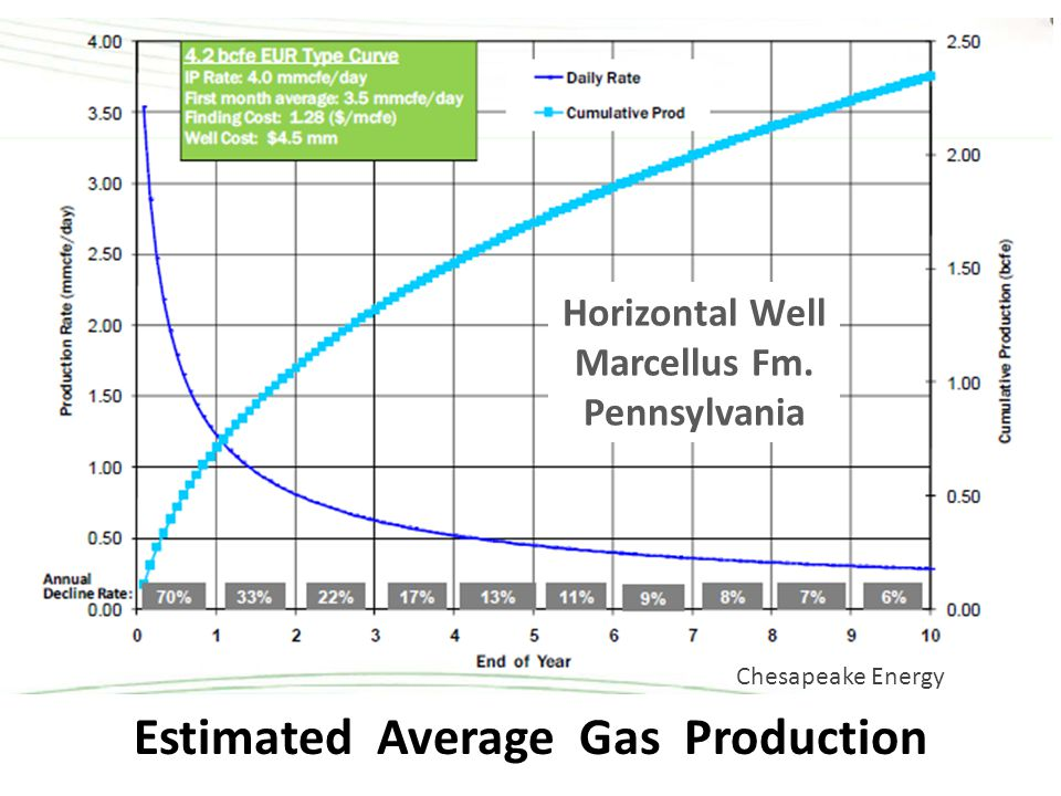 Estimated Average Gas Production Chesapeake Energy Horizontal Well Marcellus Fm. Pennsylvania