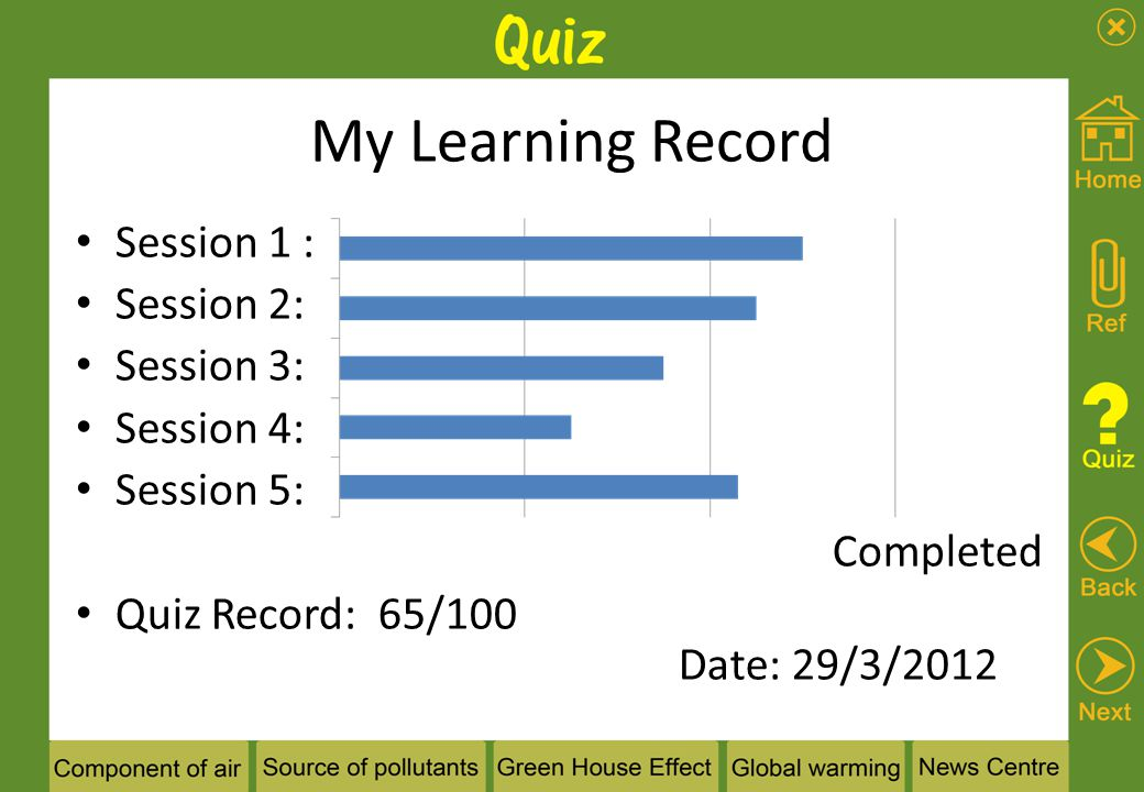 My Learning Record Session 1 : Session 2: Session 3: Session 4: Session 5: Completed Quiz Record: 65/100 Date: 29/3/2012