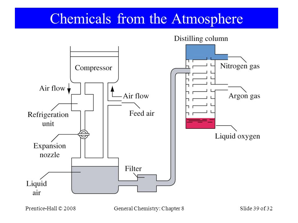 Prentice-Hall © 2008General Chemistry: Chapter 8Slide 39 of 32 Chemicals from the Atmosphere