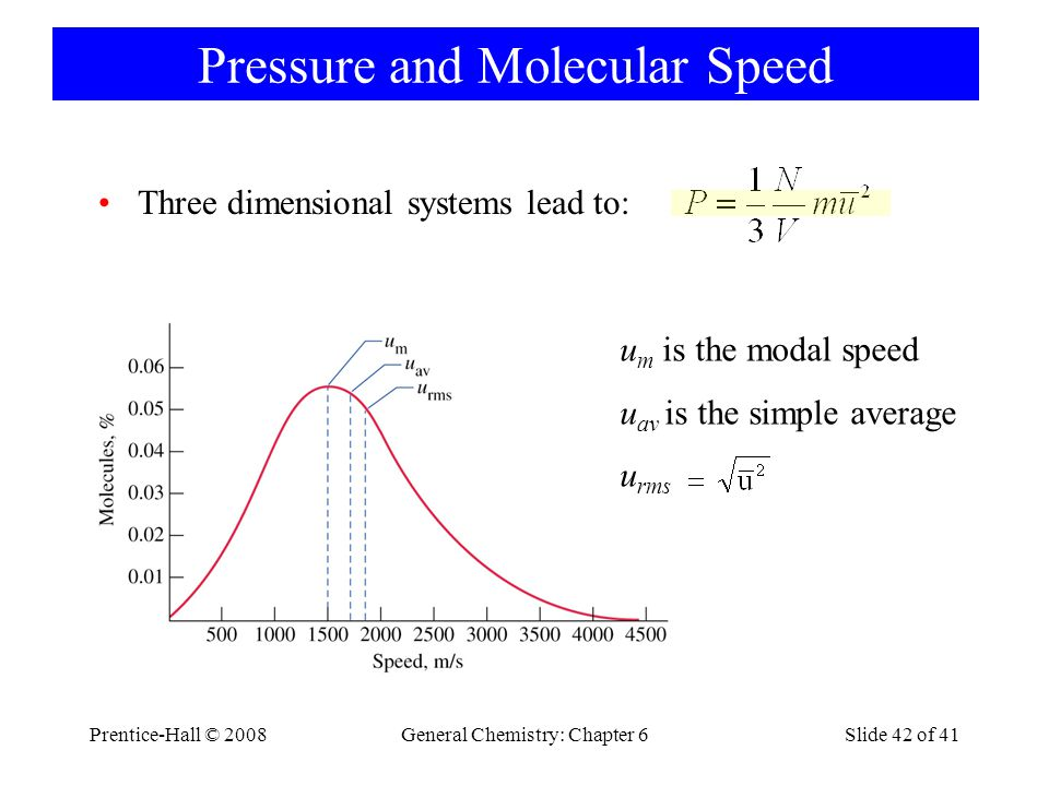 Prentice-Hall © 2008General Chemistry: Chapter 6Slide 42 of 41 Pressure and Molecular Speed Three dimensional systems lead to: u m is the modal speed