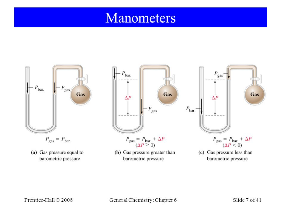 Prentice-Hall © 2008General Chemistry: Chapter 6Slide 8 of 41 6-2 Simple Gas Laws, Isotherm: T=const Boyle 1662 P ~ 1 V PV = constant T=const